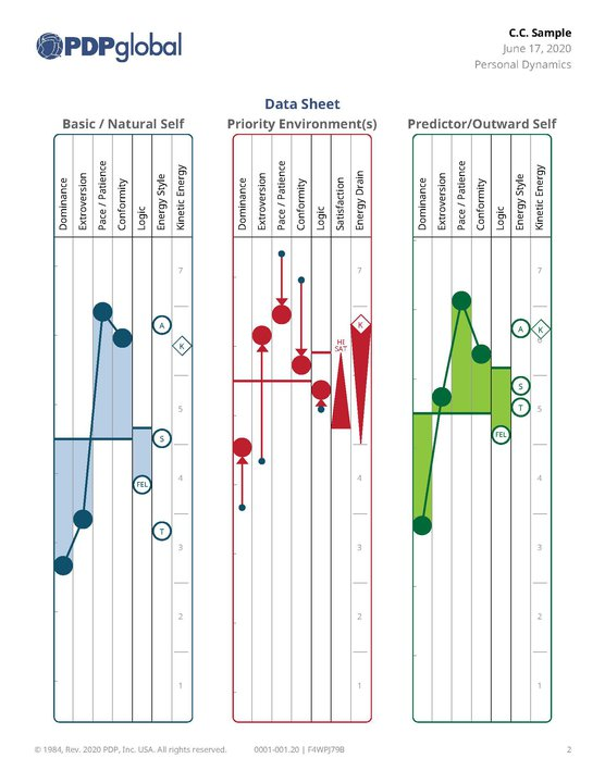 PDP sample graphs