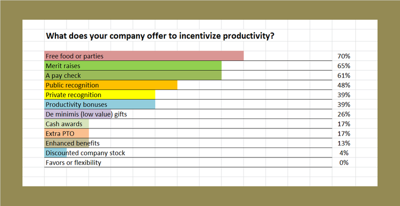 Productivity Incentive Survey